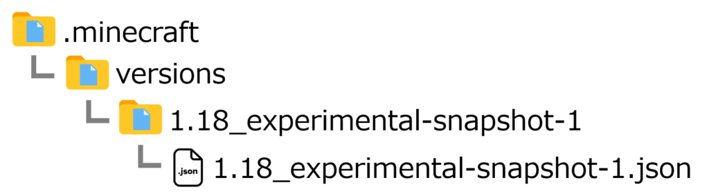Java Edition 1.18 Experimental Snapshot 1の場合におけるフォルダ構成